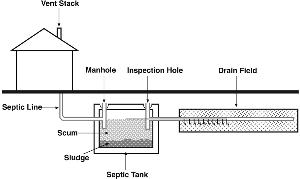 Septic system design bannon engineering for Design septic system