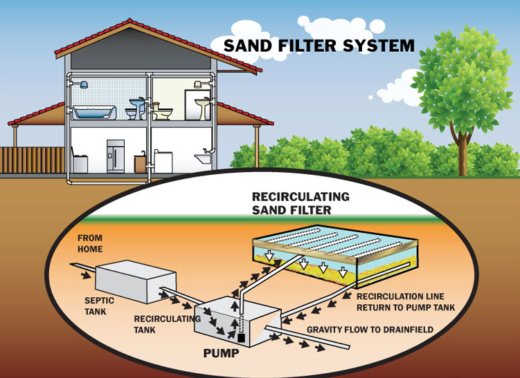 gravity septic field